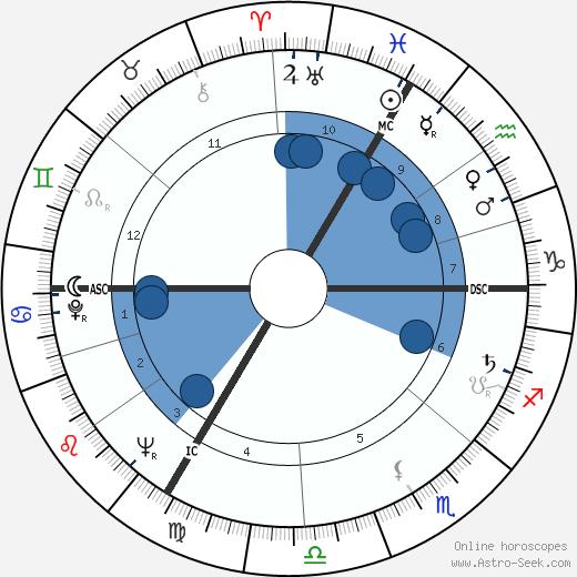 Jacques Rivette wikipedia, horoscope, astrology, instagram