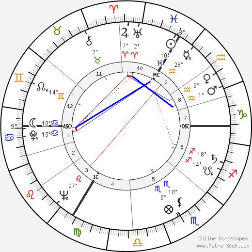 Jacques Rivette birth chart, biography, wikipedia 2020, 2021