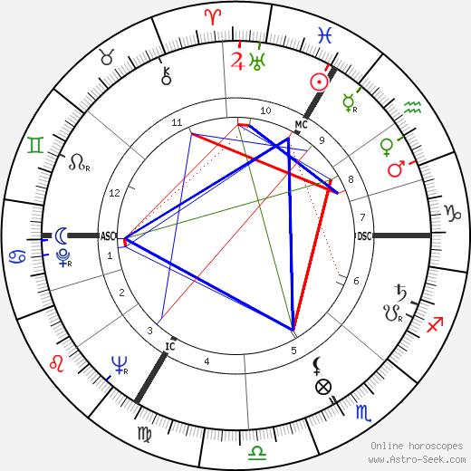 Jacques Rivette birth chart, Jacques Rivette astro natal horoscope, astrology