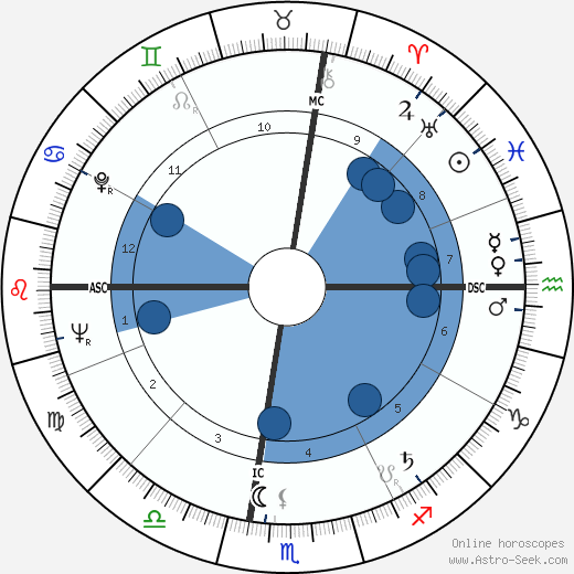 James Earl Ray Oroscopo, astrologia, Segno, zodiac, Data di nascita, instagram