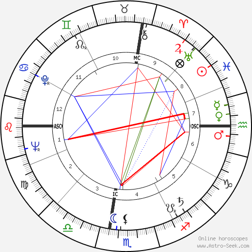 Джеймс Эрл Рэй James Earl Ray день рождения гороскоп, James Earl Ray Натальная карта онлайн