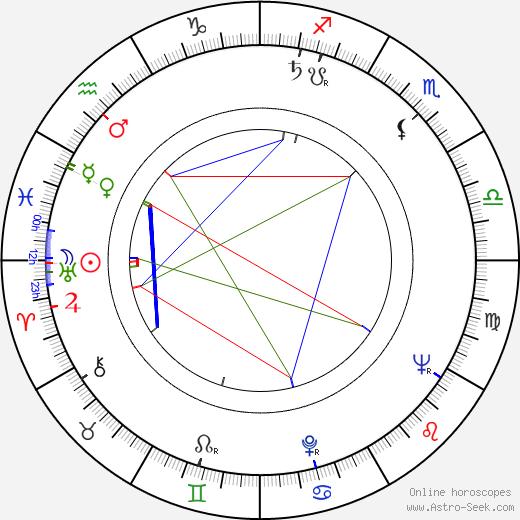James W. Conte день рождения гороскоп, James W. Conte Натальная карта онлайн