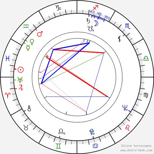 Jane Grigson день рождения гороскоп, Jane Grigson Натальная карта онлайн