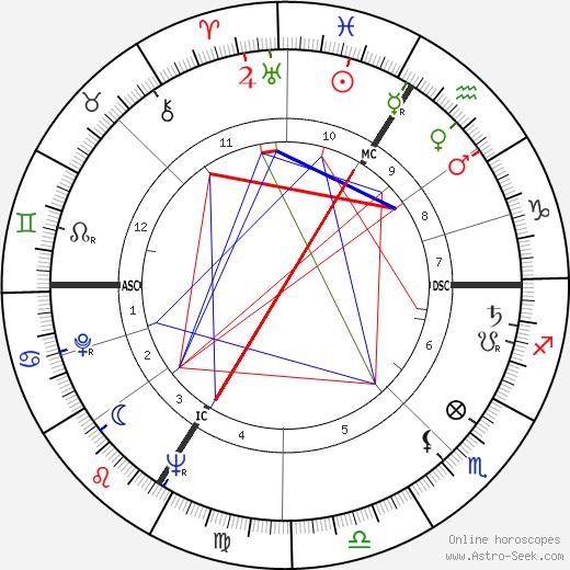 Jean Rustin день рождения гороскоп, Jean Rustin Натальная карта онлайн