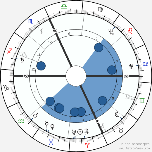 Jim Lovell wikipedia, horoscope, astrology, instagram