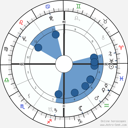 Karl Heinz Boehm wikipedia, horoscope, astrology, instagram