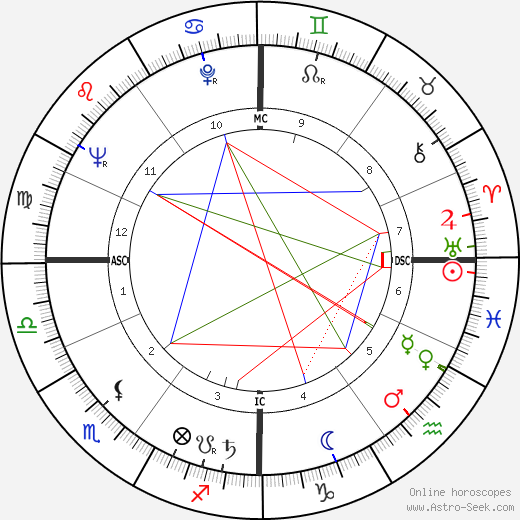 Karl Heinz Boehm tema natale, oroscopo, Karl Heinz Boehm oroscopi gratuiti, astrologia