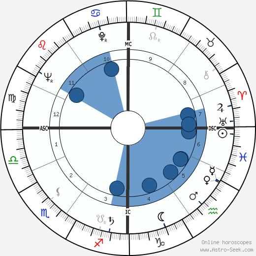 Karlheinz Böhm wikipedia, horoscope, astrology, instagram