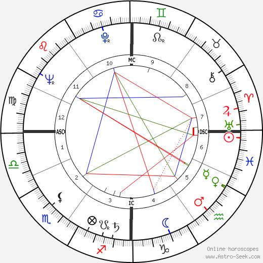 Karlheinz Böhm birth chart, Karlheinz Böhm astro natal horoscope, astrology