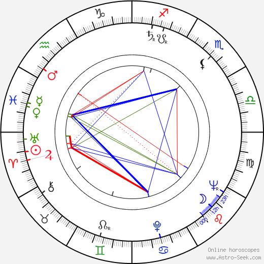 Kateřina Trávnická astro natal birth chart, Kateřina Trávnická horoscope, astrology