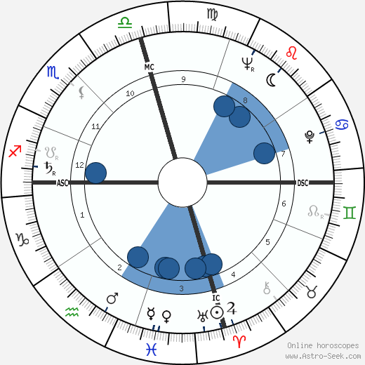 Lefty Frizzell wikipedia, horoscope, astrology, instagram