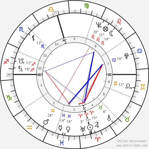 Lefty Frizzell birth chart, biography, wikipedia 2019, 2020