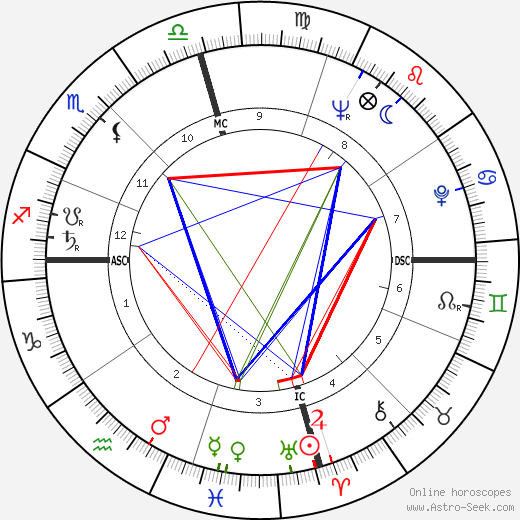 Lefty Frizzell astro natal birth chart, Lefty Frizzell horoscope, astrology