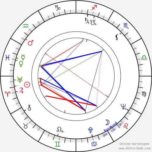 Lilia Prado astro natal birth chart, Lilia Prado horoscope, astrology