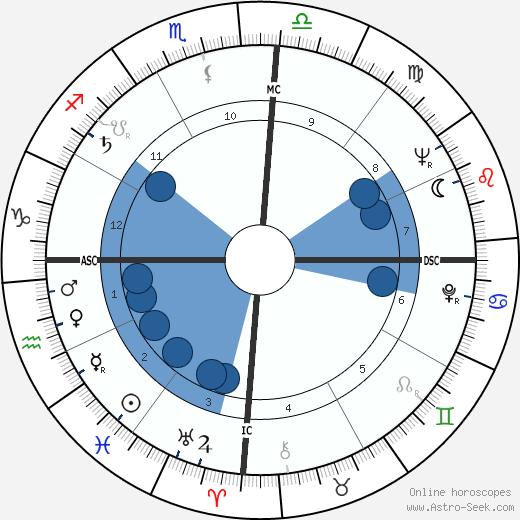 Maria Julieta Andrade wikipedia, horoscope, astrology, instagram