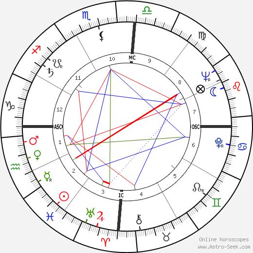 Maria Julieta Andrade день рождения гороскоп, Maria Julieta Andrade Натальная карта онлайн