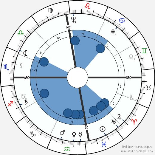Marie Cardinal wikipedia, horoscope, astrology, instagram