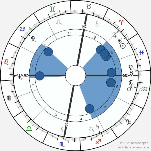 Mirka Mora wikipedia, horoscope, astrology, instagram
