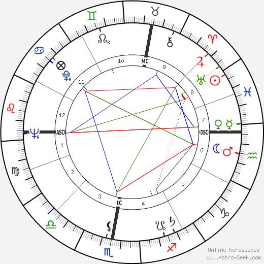 Mirka Mora tema natale, oroscopo, Mirka Mora oroscopi gratuiti, astrologia