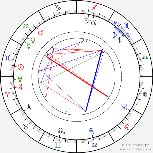 Naděžda Gajerová astro natal birth chart, Naděžda Gajerová horoscope, astrology