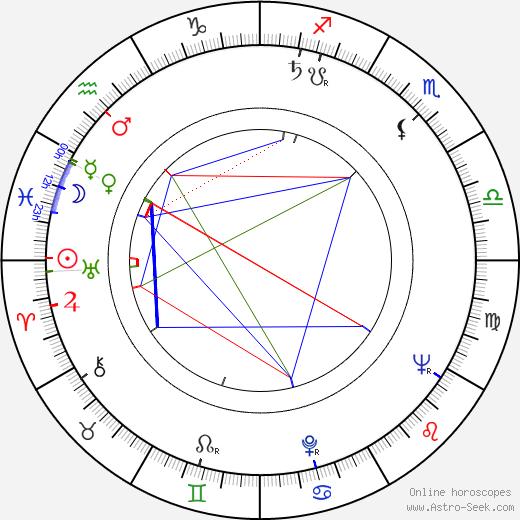 Nuri Ergün день рождения гороскоп, Nuri Ergün Натальная карта онлайн