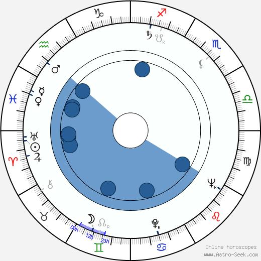 Pál Zolnay wikipedia, horoscope, astrology, instagram