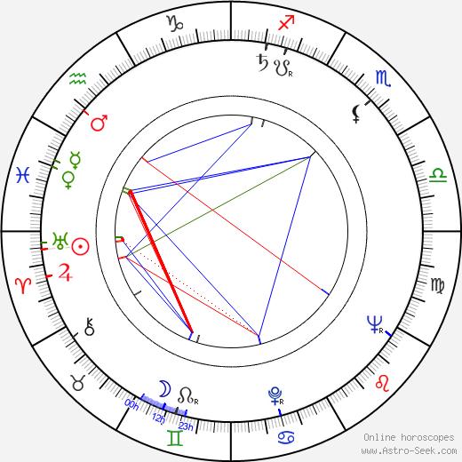 Пал Зольнаи Pál Zolnay день рождения гороскоп, Pál Zolnay Натальная карта онлайн