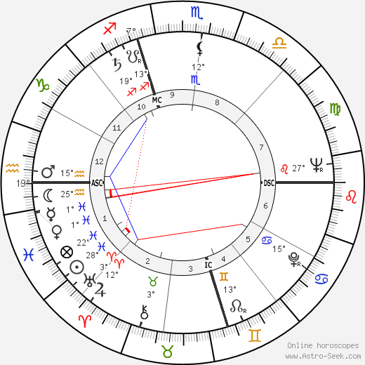 Patrick McGoohan birth chart, biography, wikipedia 2017, 2018