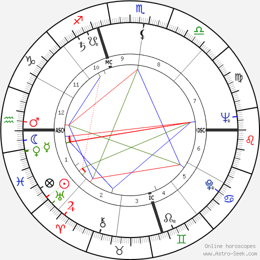 Patrick McGoohan astro natal birth chart, Patrick McGoohan horoscope, astrology