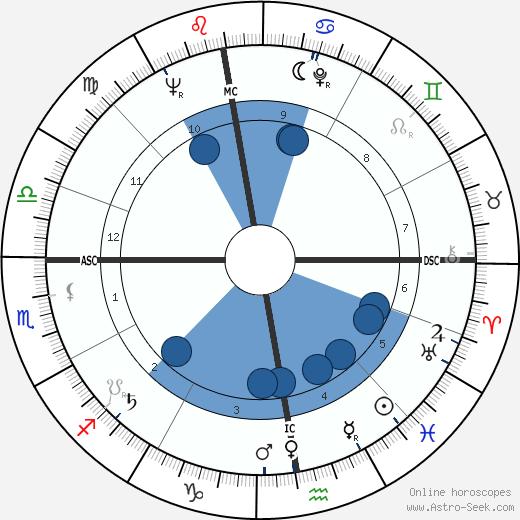 Philippe Tesson wikipedia, horoscope, astrology, instagram