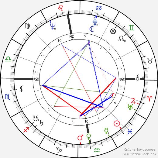 Philippe Tesson tema natale, oroscopo, Philippe Tesson oroscopi gratuiti, astrologia