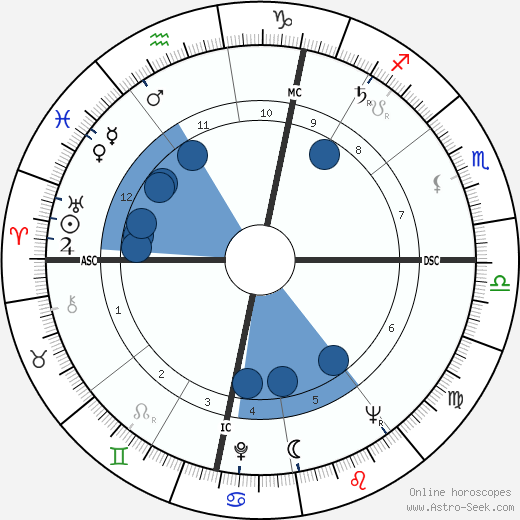 Robert Badinter wikipedia, horoscope, astrology, instagram