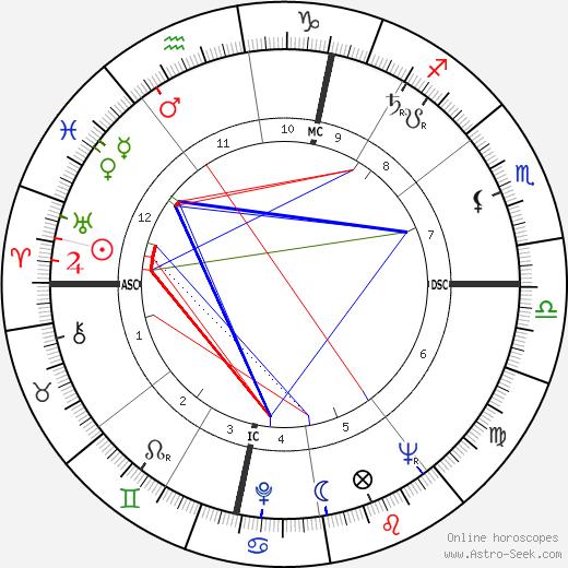 Robert Badinter день рождения гороскоп, Robert Badinter Натальная карта онлайн