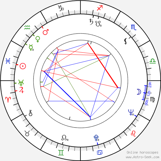 Robert Clouse birth chart, Robert Clouse astro natal horoscope, astrology