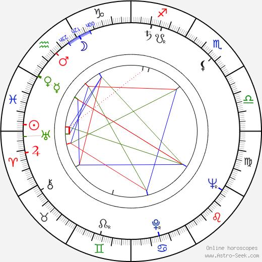 Sinikka Koskela birth chart, Sinikka Koskela astro natal horoscope, astrology