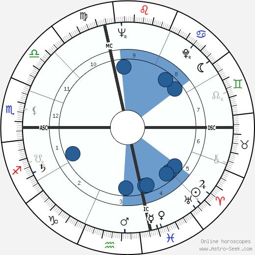 Theodora Van Runkle wikipedia, horoscope, astrology, instagram
