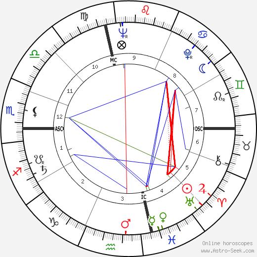 Theodora Van Runkle tema natale, oroscopo, Theodora Van Runkle oroscopi gratuiti, astrologia