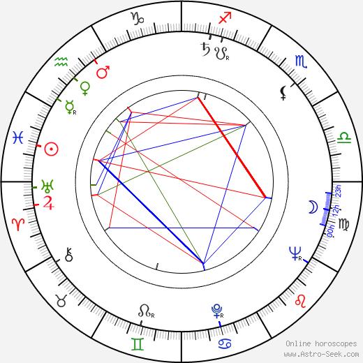 Уильям Ф. Нолан William F. Nolan день рождения гороскоп, William F. Nolan Натальная карта онлайн