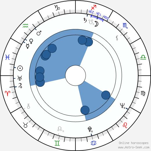 Yordan Spirov wikipedia, horoscope, astrology, instagram