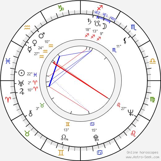 Yordan Spirov birth chart, biography, wikipedia 2020, 2021