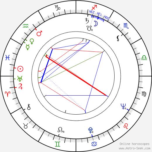 Yordan Spirov birth chart, Yordan Spirov astro natal horoscope, astrology