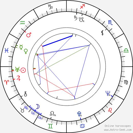 Zdeněk Košler birth chart, Zdeněk Košler astro natal horoscope, astrology