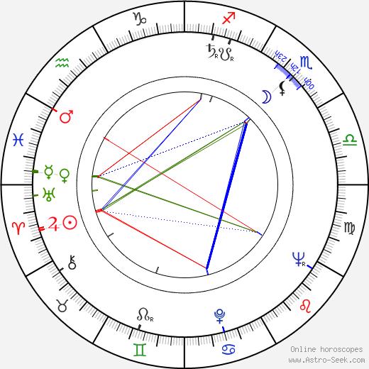 Alan J. Pakula birth chart, Alan J. Pakula astro natal horoscope, astrology