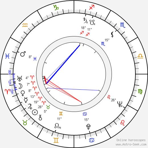 Alexander Singer birth chart, biography, wikipedia 2018, 2019