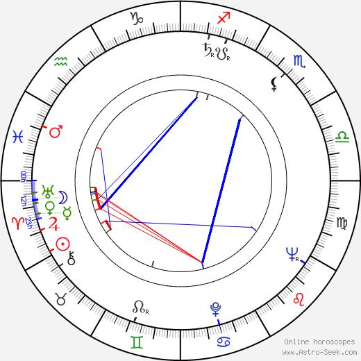 Alexander Singer astro natal birth chart, Alexander Singer horoscope, astrology
