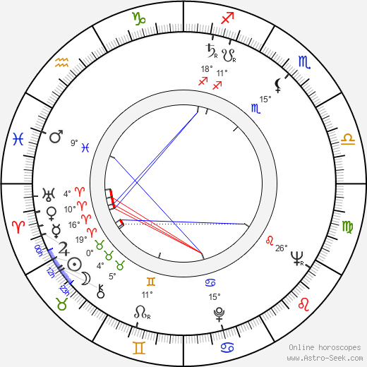 Arvo Kruusement birth chart, biography, wikipedia 2020, 2021