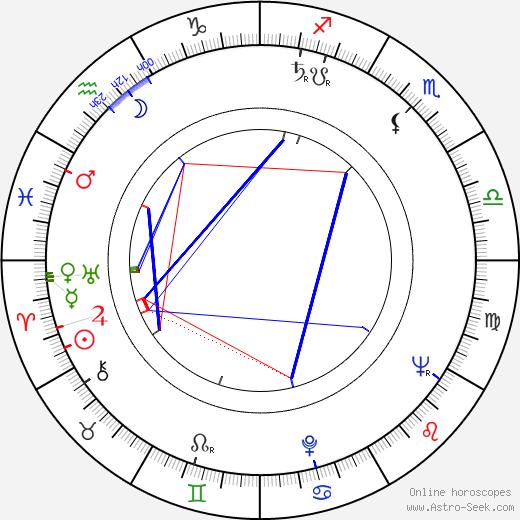 Bodil Miller tema natale, oroscopo, Bodil Miller oroscopi gratuiti, astrologia
