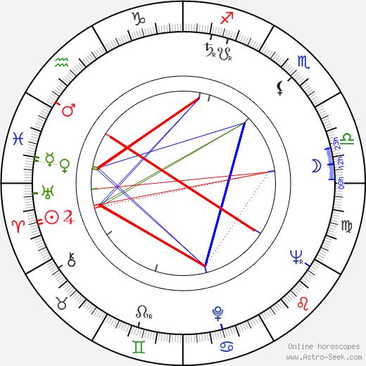 Elina Bystritskaya tema natale, oroscopo, Elina Bystritskaya oroscopi gratuiti, astrologia