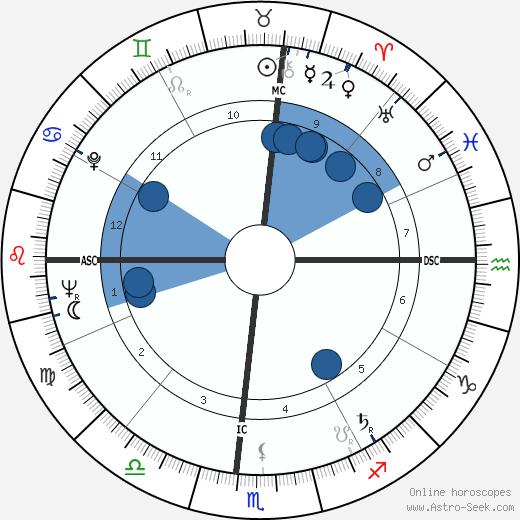 Eugene Shoemaker wikipedia, horoscope, astrology, instagram