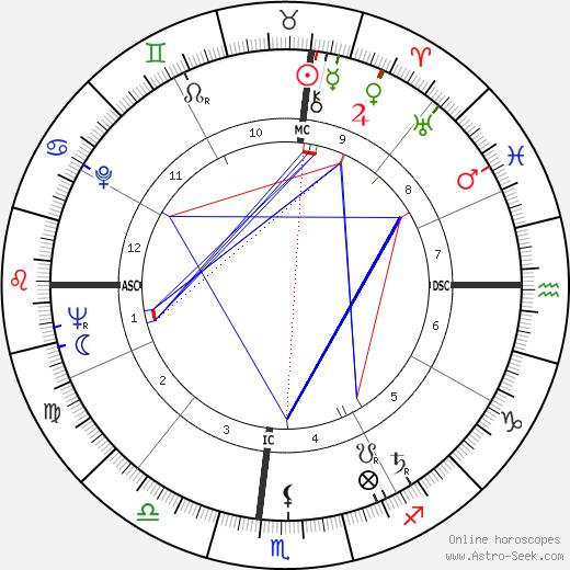 Eugene Shoemaker astro natal birth chart, Eugene Shoemaker horoscope, astrology